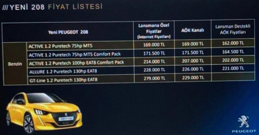 2021 Peugeot 208